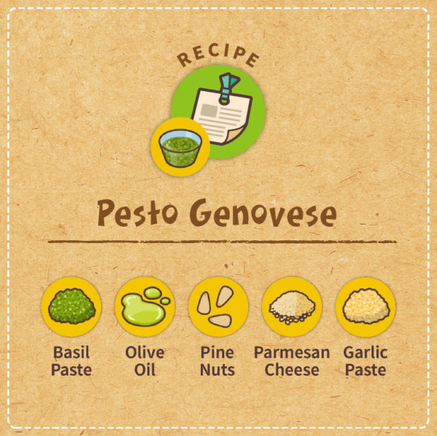 ペストジェノヴェーゼのレシピ